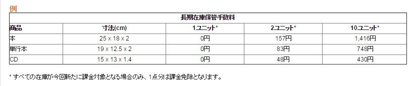 長期在庫保管手数料の一覧