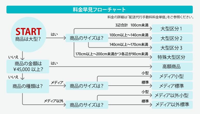 商品の種別・料金早見フローチャート2