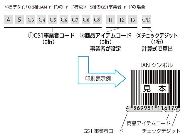JANコード(標準タイプ13桁)の構成 9桁のGS1事業者コードの場合