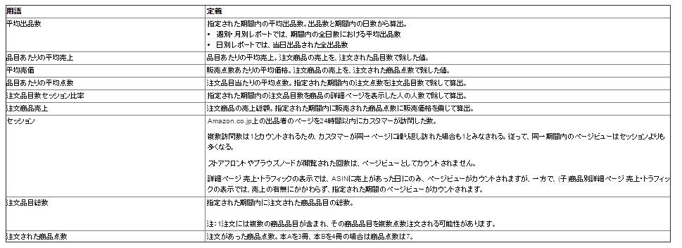 Amazonビジネスレポートで見られるものや見方の一覧
