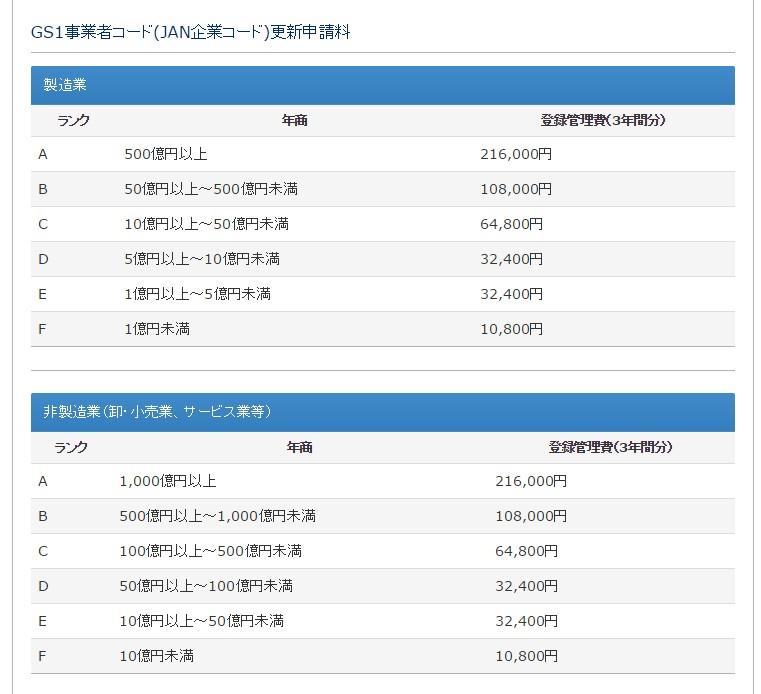 GS1事業者コード(JAN企業コード)更新申請料