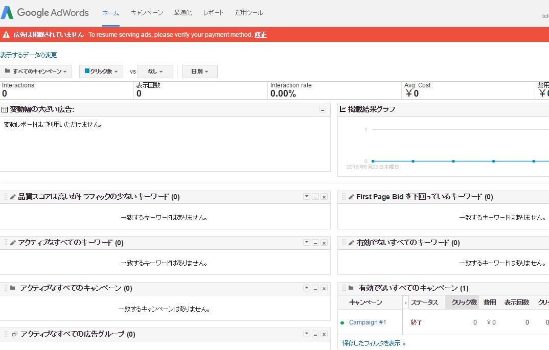 Googleアドワーズの管理画面