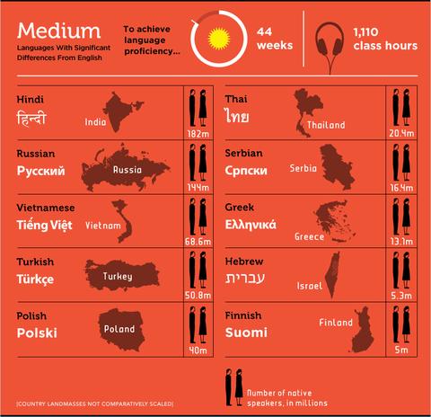 語学習得難易度「Medium」