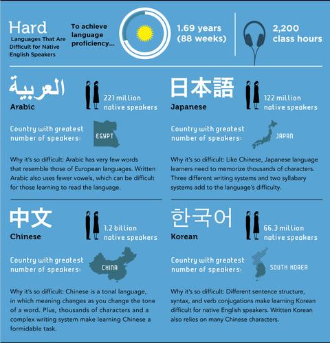 語学習得難易度「Hard」