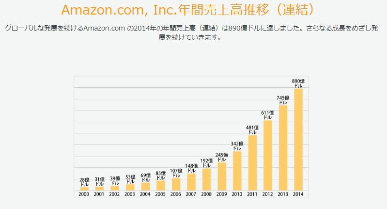 Amazonの売上高の推移
